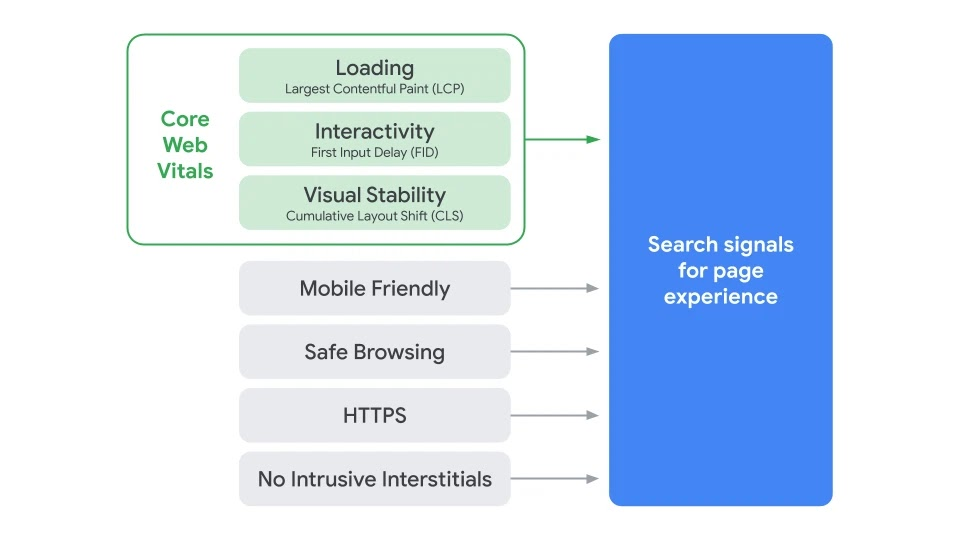 Search Page Experience Graphic