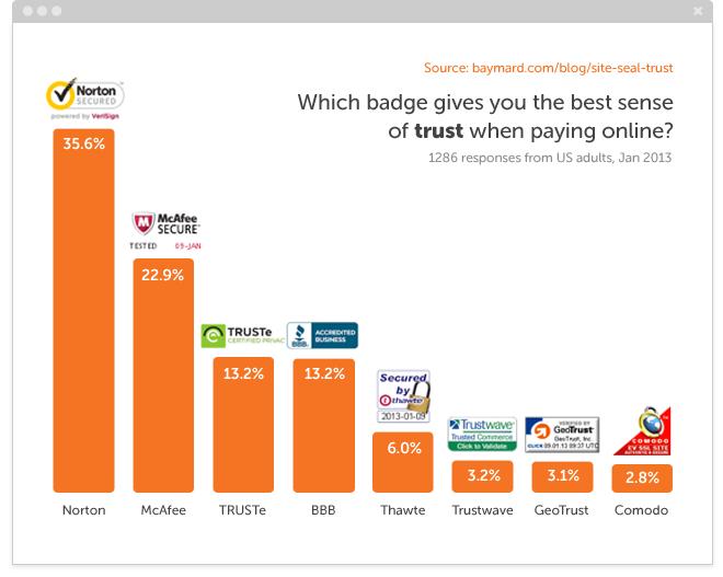 Trust Statistics from Baymard