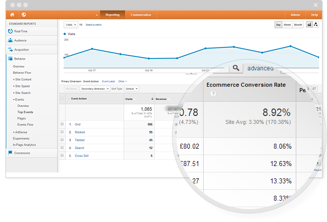 Google Analytics even tracking for eCommerce websites